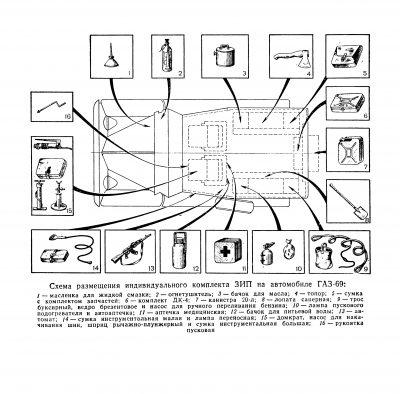 Schemat rozmieszczenia wyposażenia GAZ 69M