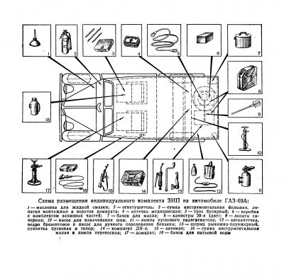 Schemat rozmieszczenia wyposażenia GAZ 69A