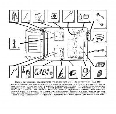Schemat rozmieszczenia wyposażenia UAZ 469